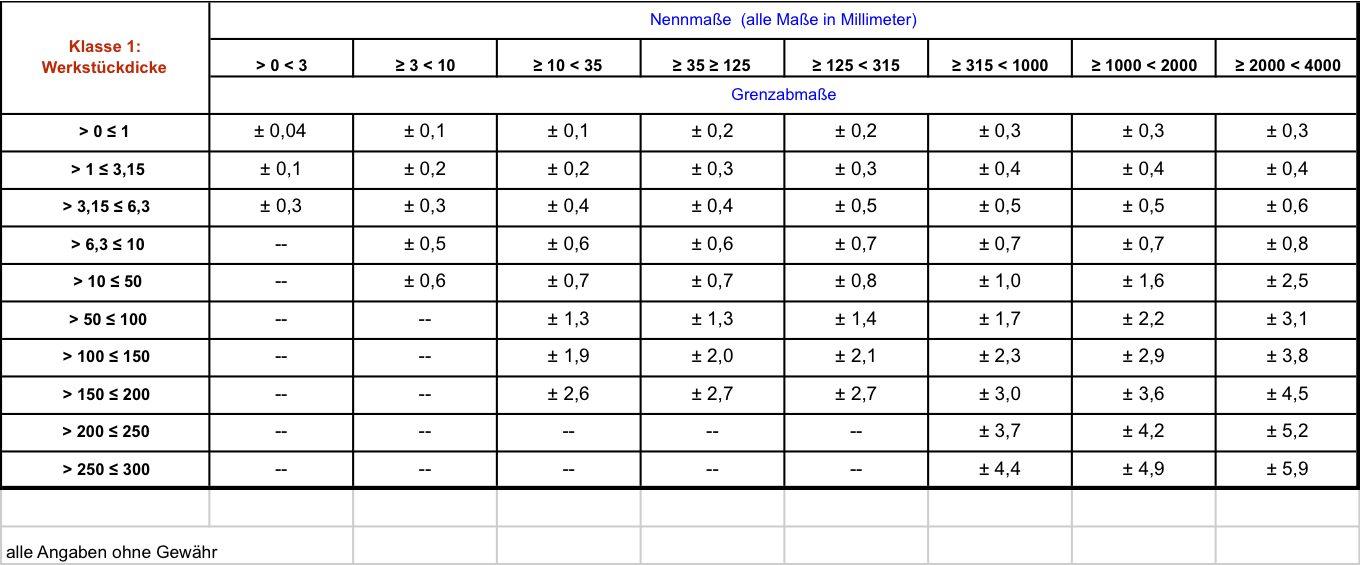 Die Genauigkeitsnorm der Schneidanwender erklärt - ISO 9013 ...