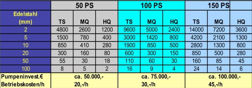 Schnittgeschwindigkeiten beim wasserstrahlschneiden schneidforum - Schnittgeschwindigkeit frasen tabelle ...